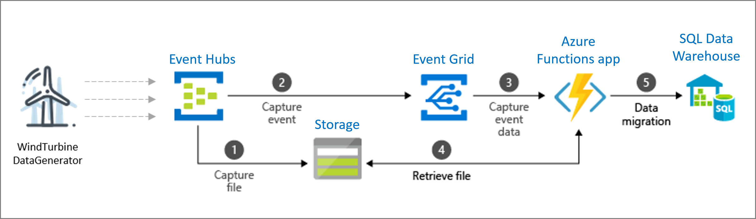 Microsoft Azure event grid integration overview